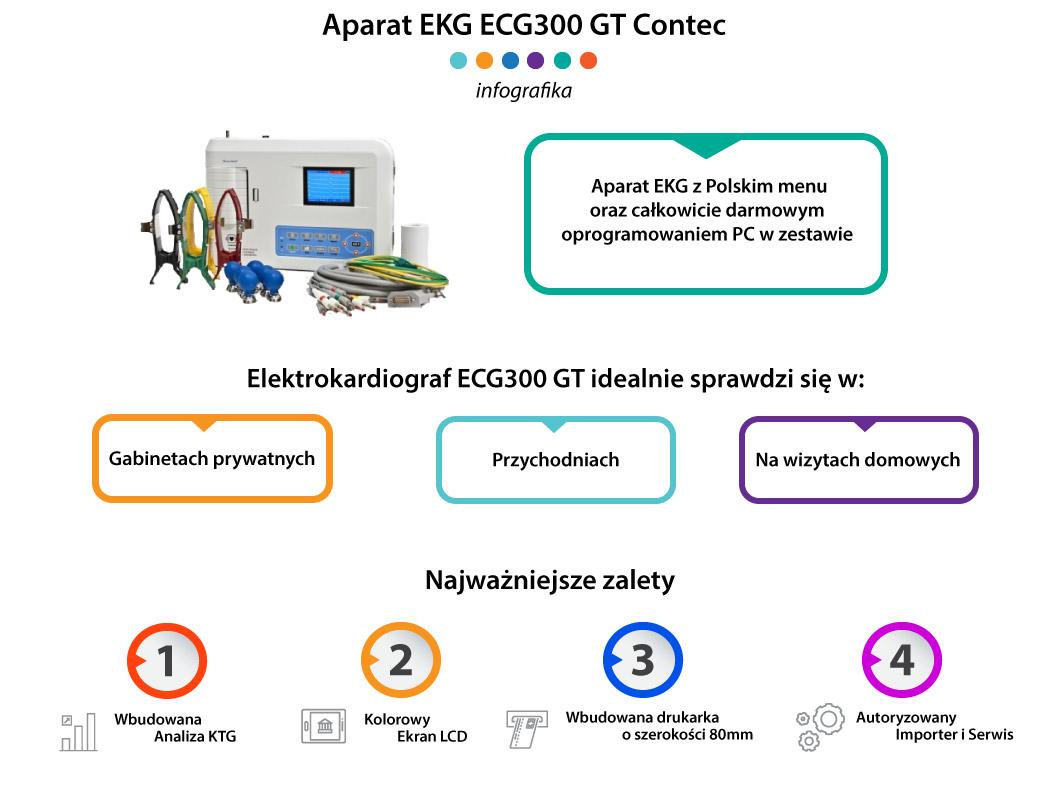 Aparat EKG - Elektrokardiograf ECG300 Gt Contec infografika