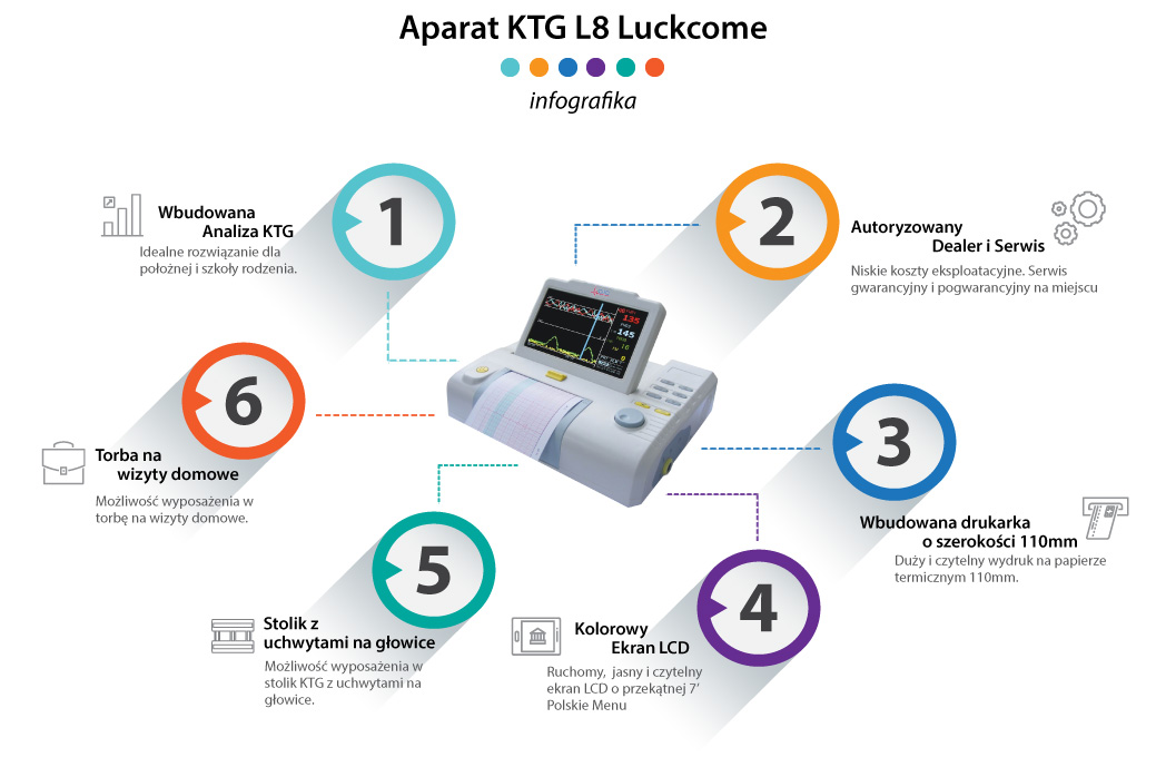 Kardiotokografy - Aparat KTG Luckcome L8 infografika