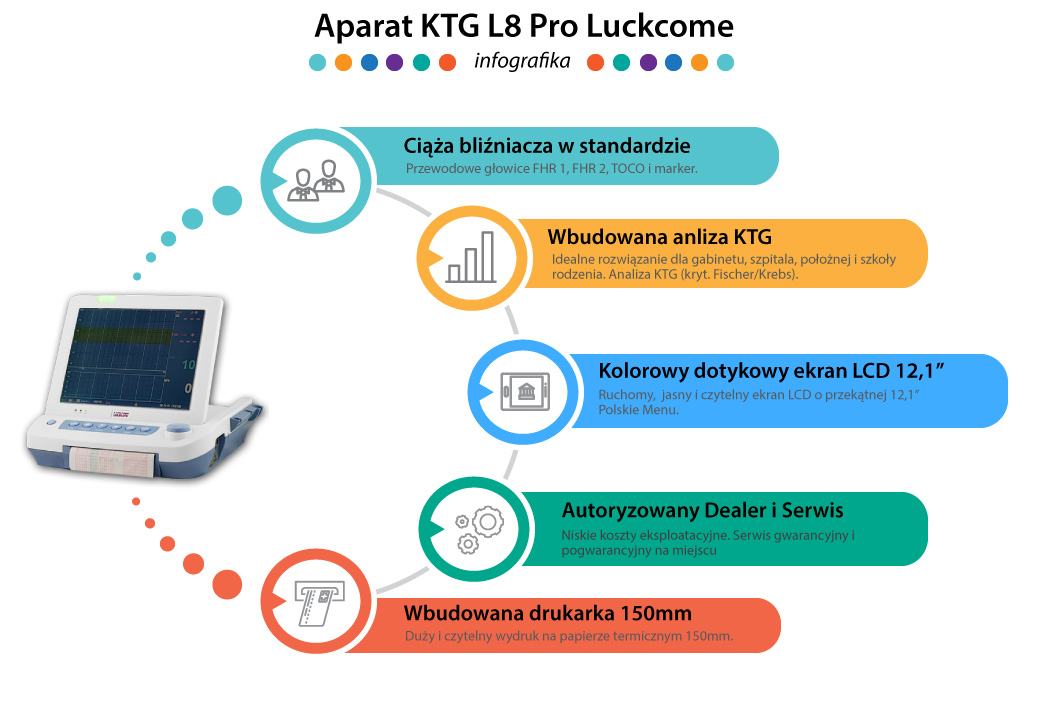 Aparat KTG - Kardiotokograf L8 Pro Luckcome - infografika