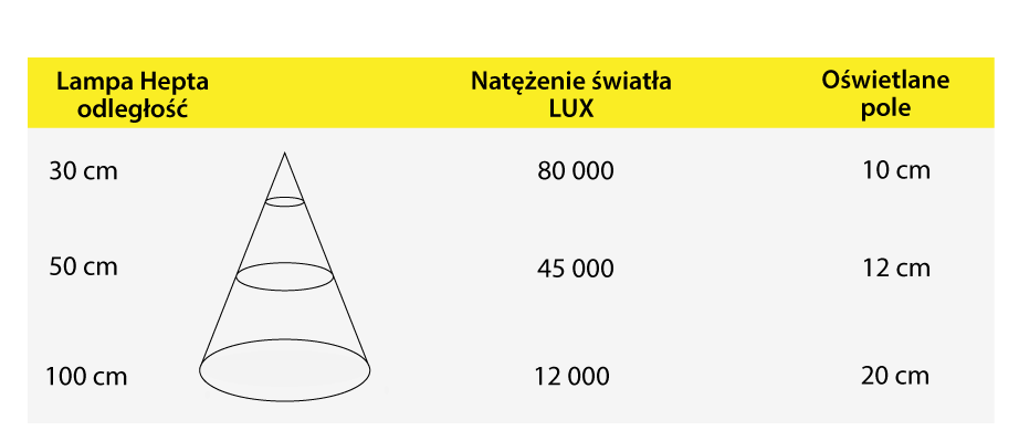 Lampa medyczna parametry -infografika