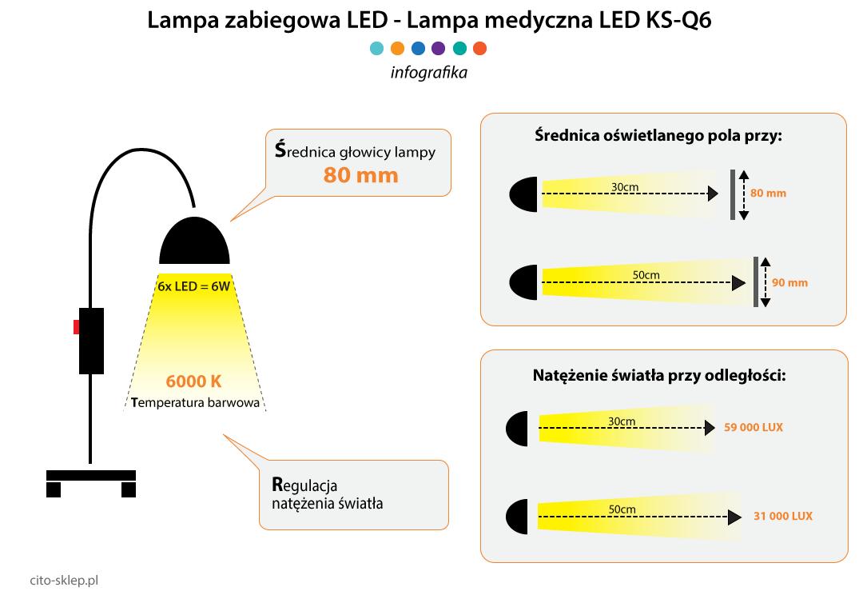 Lampa medyczna LED KS-Q6 Minston