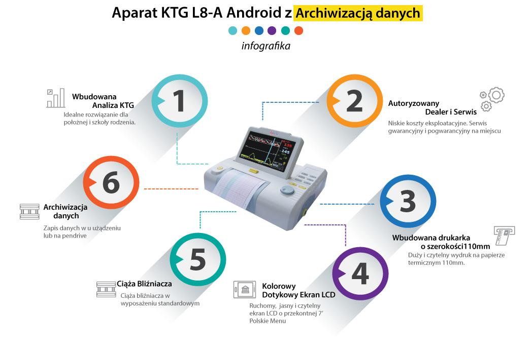 Aparat KTG - Kardiotokograf z archiwizacją danych