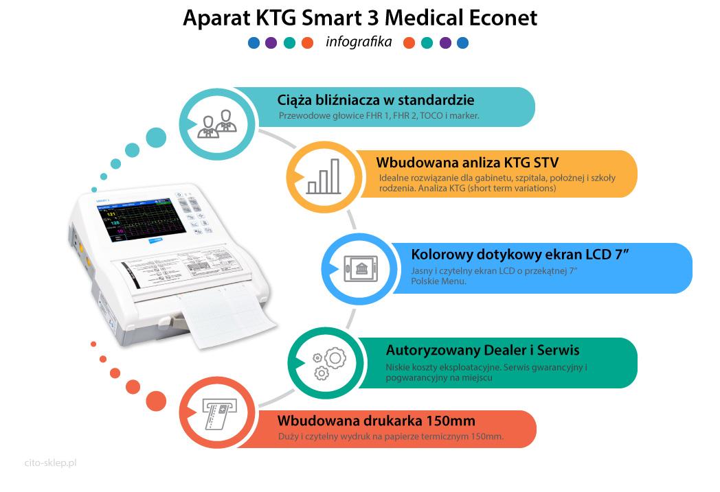 Infografika Aparat KTG Smart 3 Medical Econet