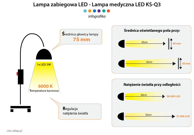 Lampa medyczna - Lampa zabiegowa KS-Q3 inforgrafika